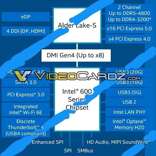 Thông tin chung về chipset 600 Series hỗ trợ bộ nhớ DDR5